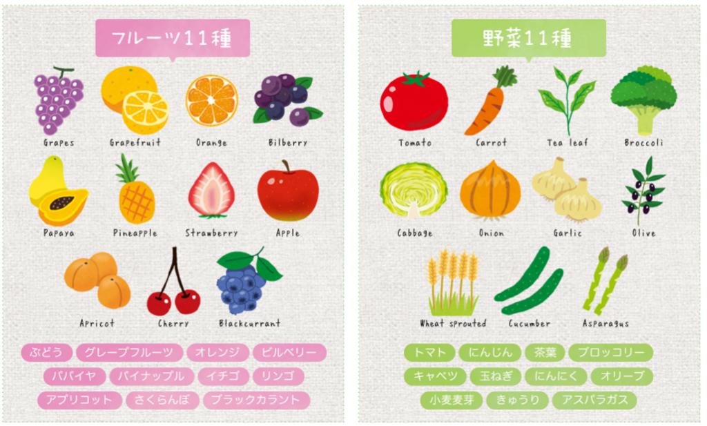 めっちゃたっぷりフルーツ青汁に入っているフルーツ・野菜エキス